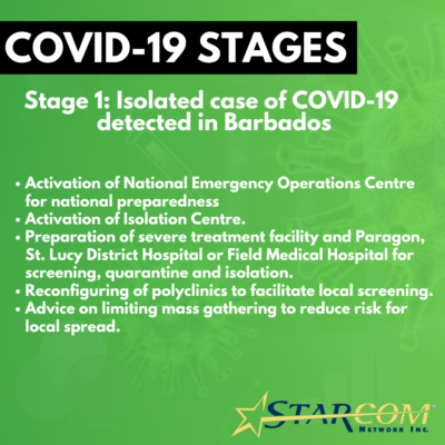 COVID-19 STAGES - 1