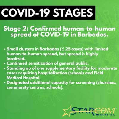 COVID-19 STAGES - 2