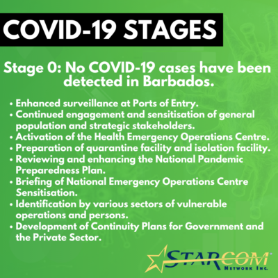COVID-19 STAGES - 0